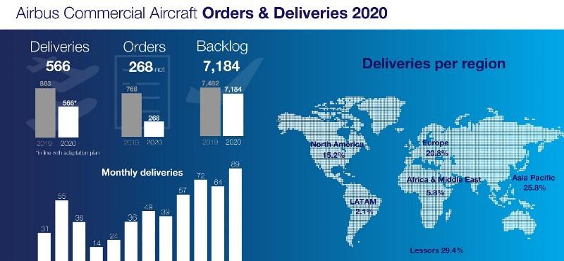 Airbus 2020 teslimat rakamları dayanıklılığın göstergesi