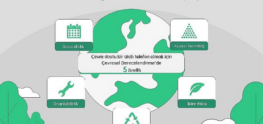 OPPO, Çevresel Derecelendirme Etiketleme Planının İlk Ortaklarından Biri Oldu